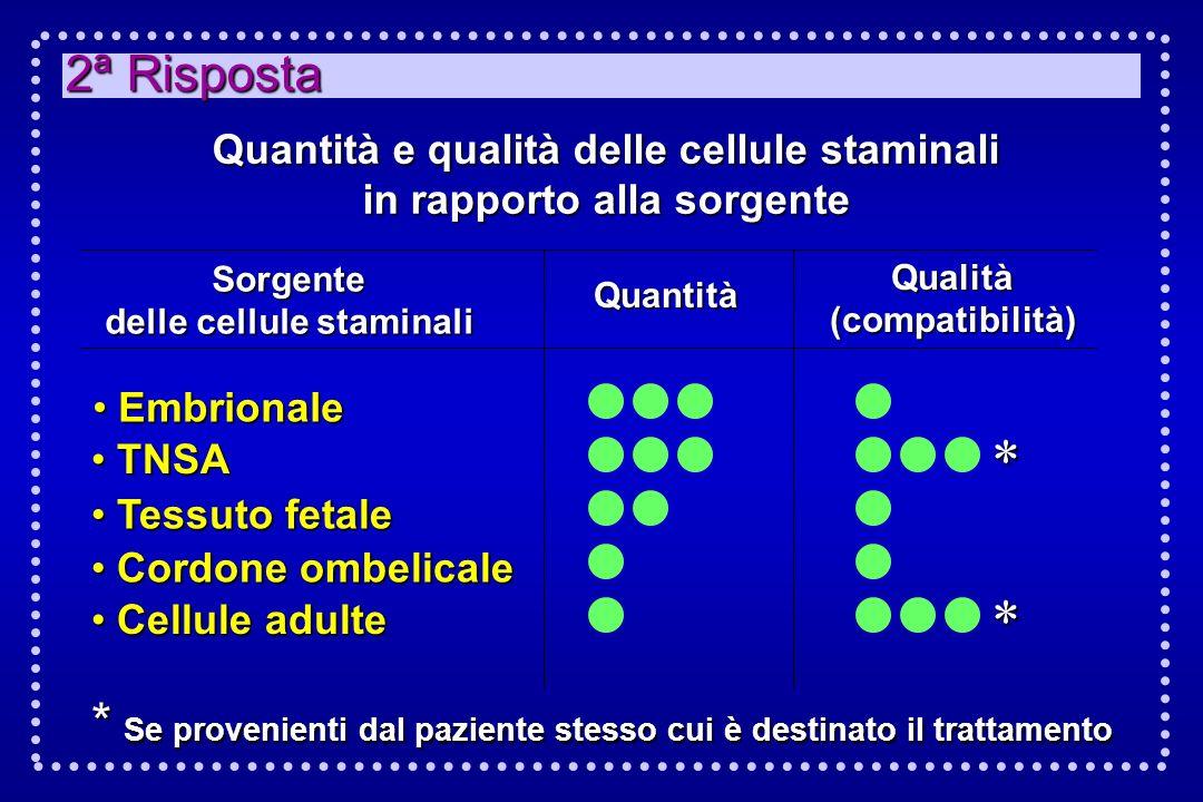 2ª Risposta Quantità e qualità delle cellule staminali in rapporto alla sorgente Sorgente delle cellule staminali Quantità Qualità (compatibilità) Emb