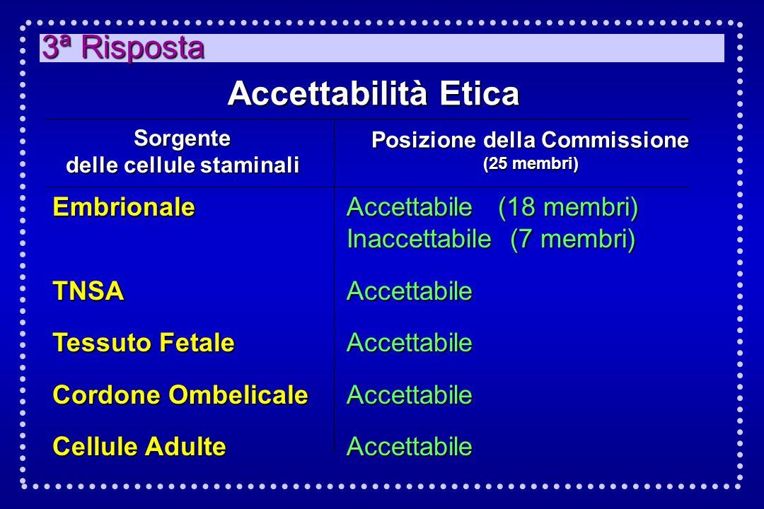 3ª Risposta Accettabilità Etica Sorgente delle cellule staminali Posizione della Commissione (25 membri) EmbrionaleTNSA Tessuto Fetale Cordone Ombelic