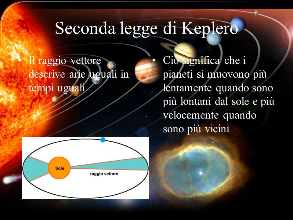 Seconda legge di Keplero Il raggio vettore descrive arie uguali in tempi uguali Ciò significa che i pianeti si muovono più lentamente quando sono più