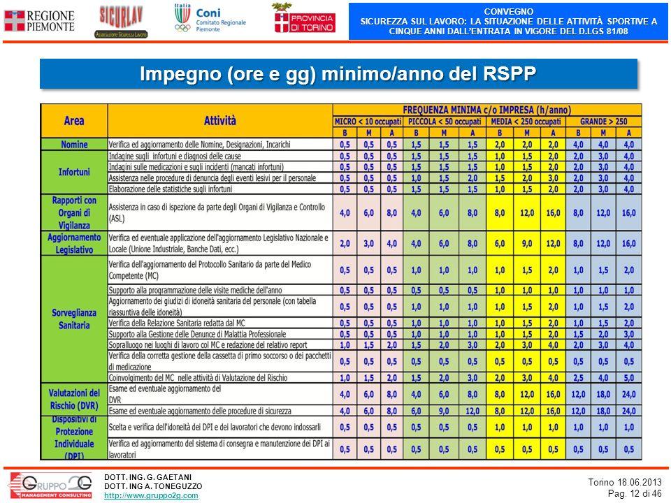 CONVEGNO SICUREZZA SUL LAVORO: LA SITUAZIONE DELLE ATTIVITÀ SPORTIVE A CINQUE ANNI DALLENTRATA IN VIGORE DEL D.LGS 81/08 Torino 18.06.2013 Pag. 12 di