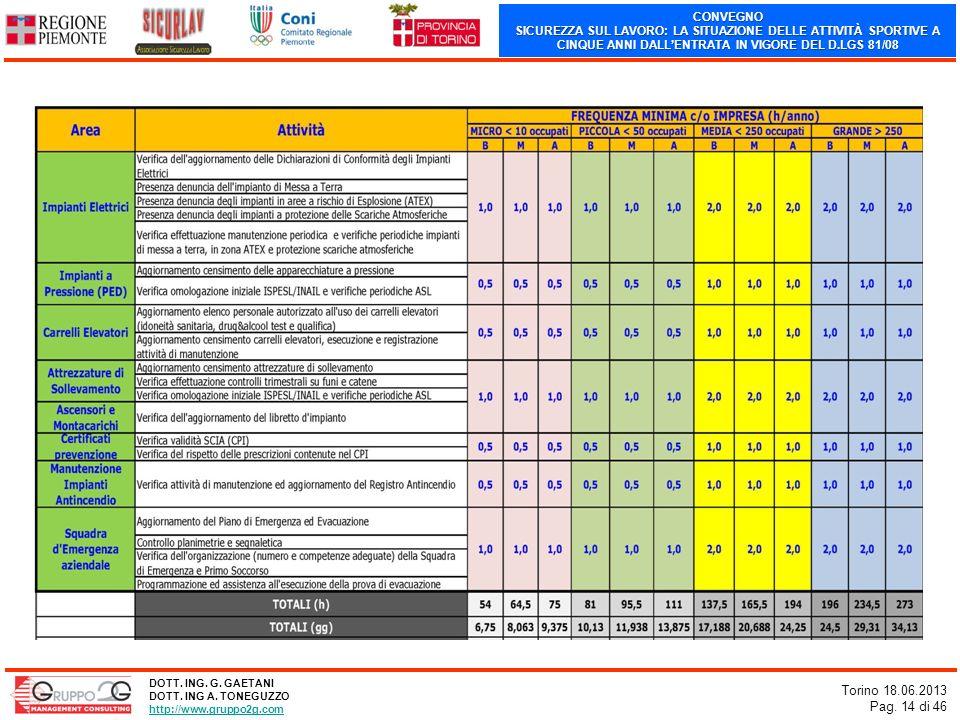 CONVEGNO SICUREZZA SUL LAVORO: LA SITUAZIONE DELLE ATTIVITÀ SPORTIVE A CINQUE ANNI DALLENTRATA IN VIGORE DEL D.LGS 81/08 Torino 18.06.2013 Pag. 14 di