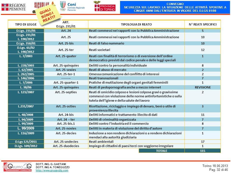 CONVEGNO SICUREZZA SUL LAVORO: LA SITUAZIONE DELLE ATTIVITÀ SPORTIVE A CINQUE ANNI DALLENTRATA IN VIGORE DEL D.LGS 81/08 Torino 18.06.2013 Pag. 32 di