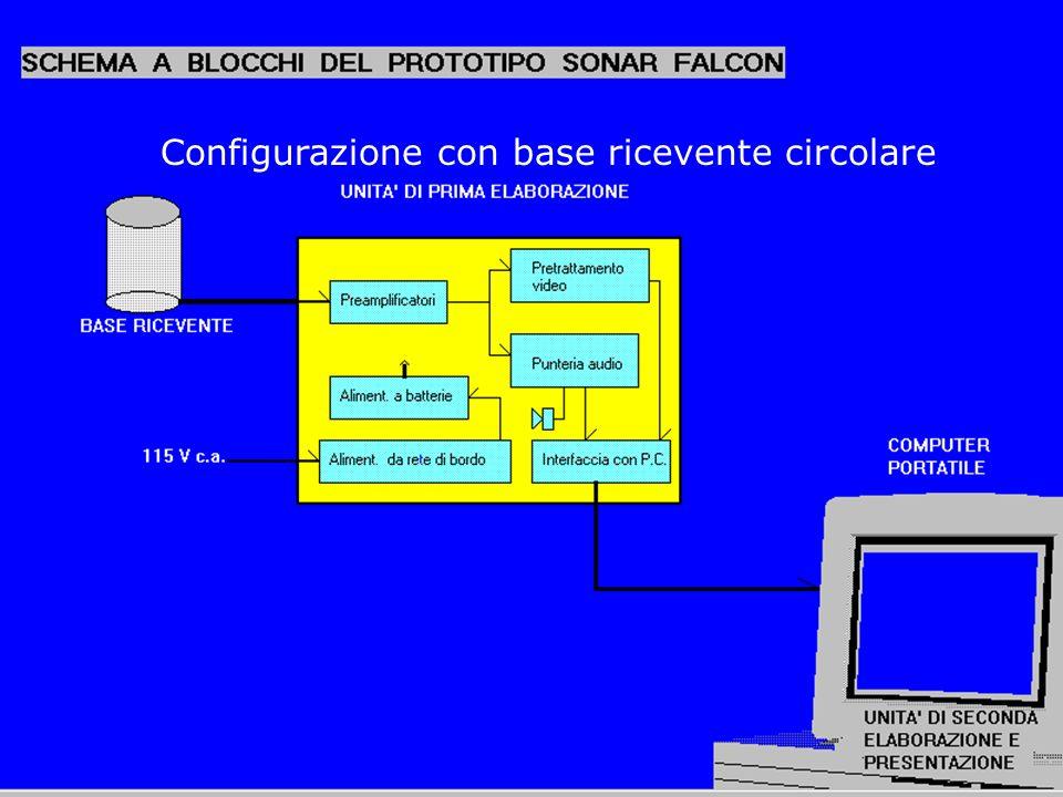 Configurazione con base ricevente circolare