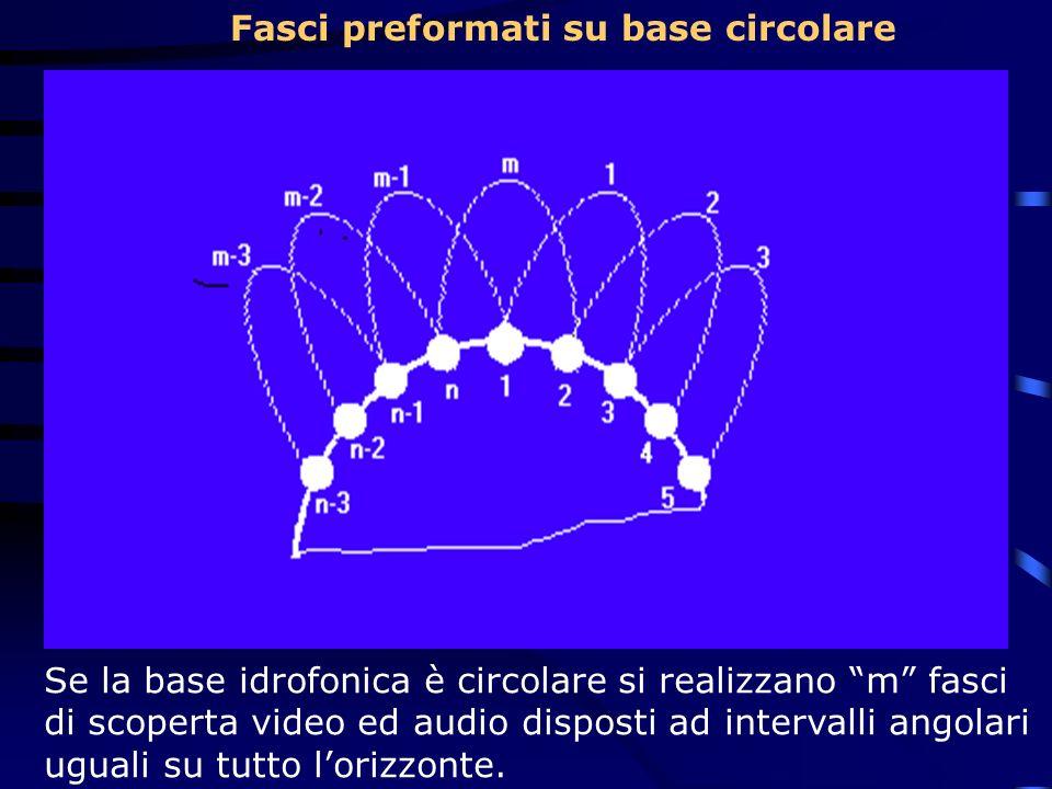 Fasci preformati su base circolare Se la base idrofonica è circolare si realizzano m fasci di scoperta video ed audio disposti ad intervalli angolari