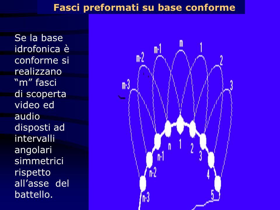 Fasci preformati su base conforme Se la base idrofonica è conforme si realizzano m fasci di scoperta video ed audio disposti ad intervalli angolari si