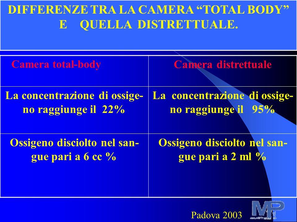 Camera total-body Camera distrettuale La concentrazione di ossige- no raggiunge il 22% La concentrazione di ossige- no raggiunge il 95% Ossigeno disciolto nel san- gue pari a 6 cc % Ossigeno disciolto nel san- gue pari a 2 ml % DIFFERENZE TRA LA CAMERA TOTAL BODY E QUELLA DISTRETTUALE.