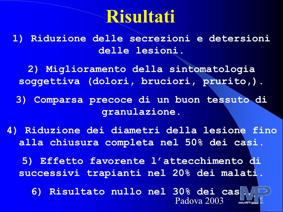 Risultati 1) Riduzione delle secrezioni e detersioni delle lesioni.