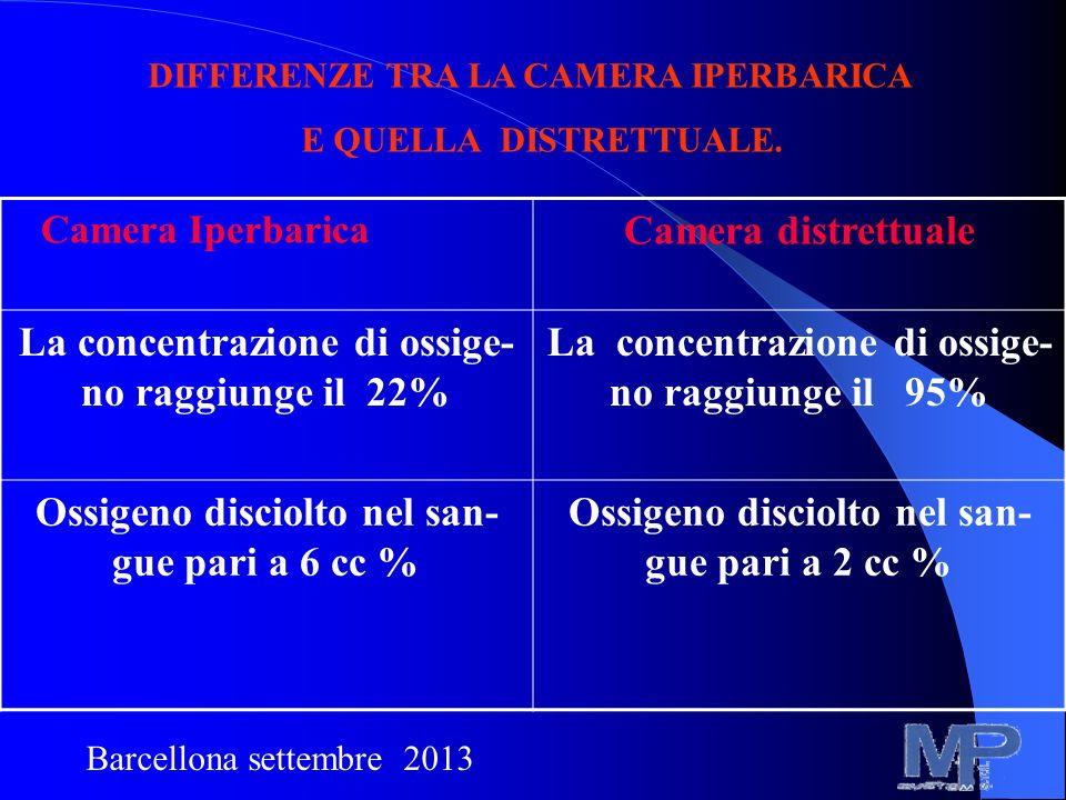 Camera Iperbarica Camera distrettuale La concentrazione di ossige- no raggiunge il 22% La concentrazione di ossige- no raggiunge il 95% Ossigeno disci