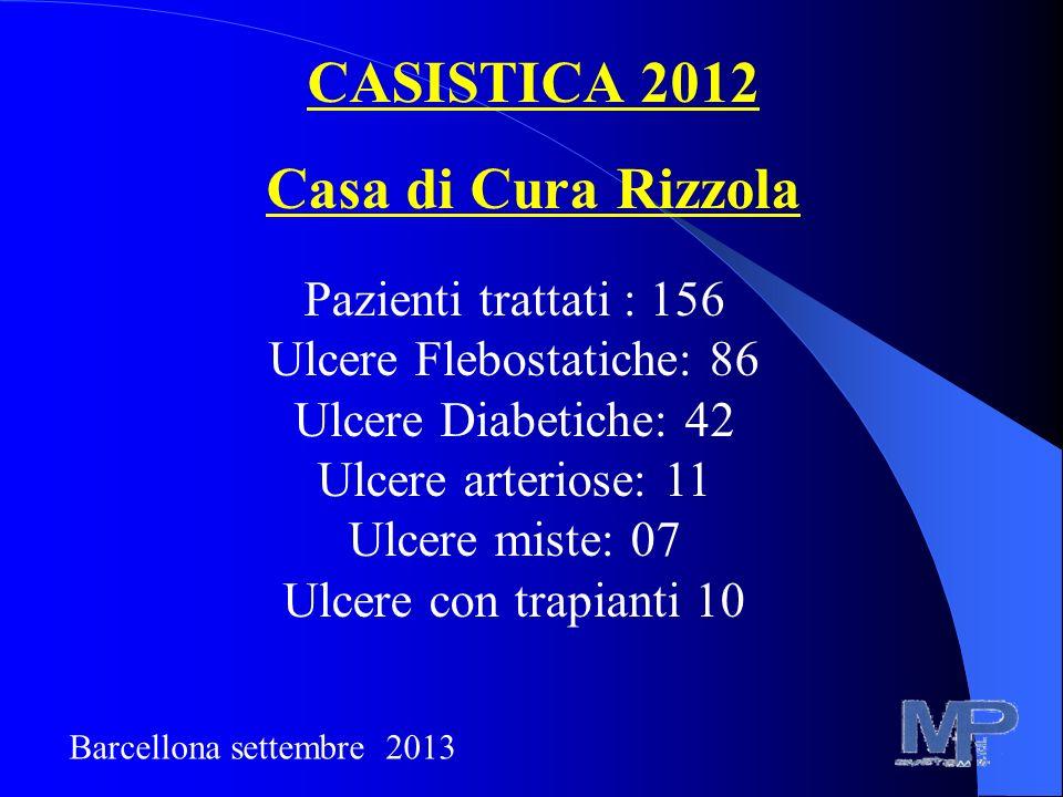CASISTICA 2012 Casa di Cura Rizzola Pazienti trattati : 156 Ulcere Flebostatiche: 86 Ulcere Diabetiche: 42 Ulcere arteriose: 11 Ulcere miste: 07 Ulcer