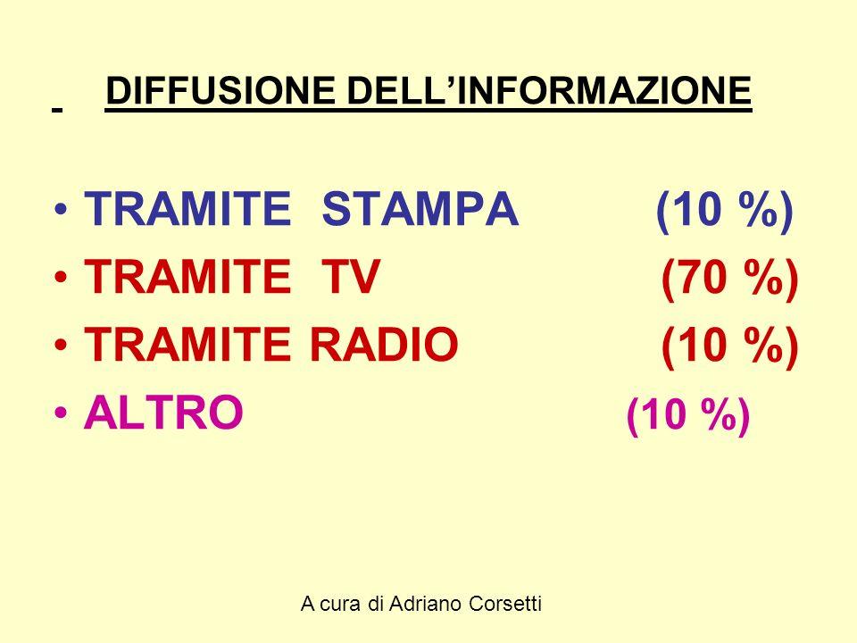 A cura di Adriano Corsetti DIFFUSIONE DELLINFORMAZIONE TRAMITE STAMPA (10 %) TRAMITE TV (70 %) TRAMITE RADIO (10 %) ALTRO (10 %)