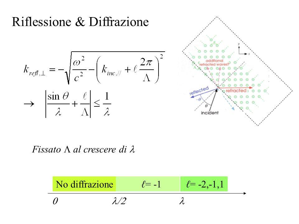 Fissato al crescere di No diffrazione = -1 = -2,-1,1