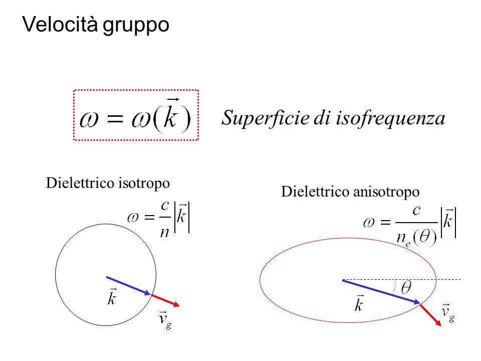 Superficie di isofrequenza Dielettrico isotropo Dielettrico anisotropo Velocità gruppo
