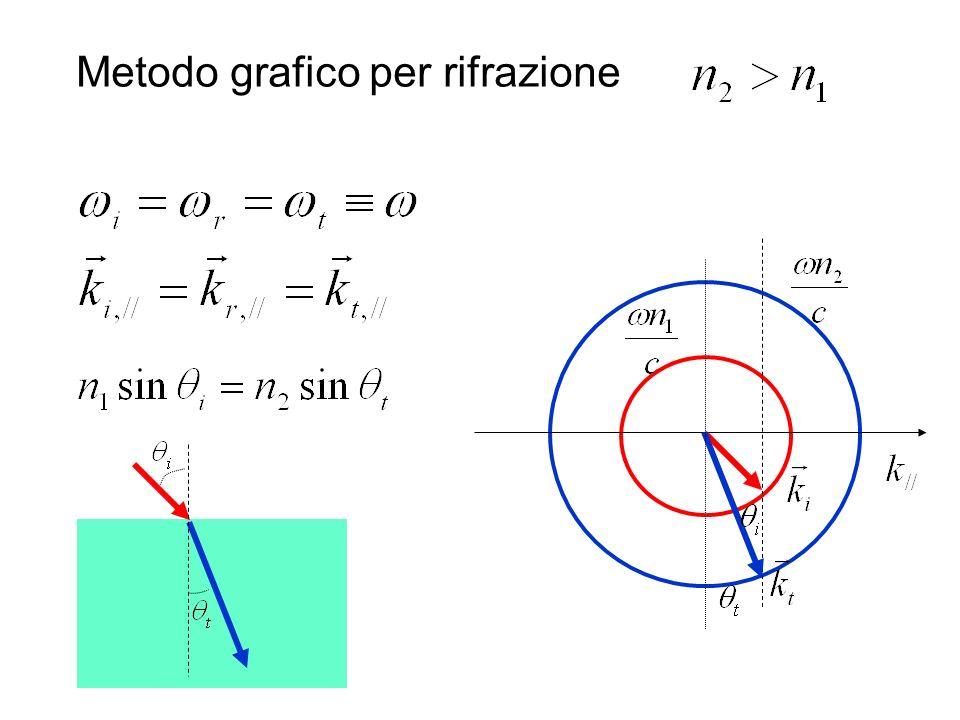 Metodo grafico per rifrazione