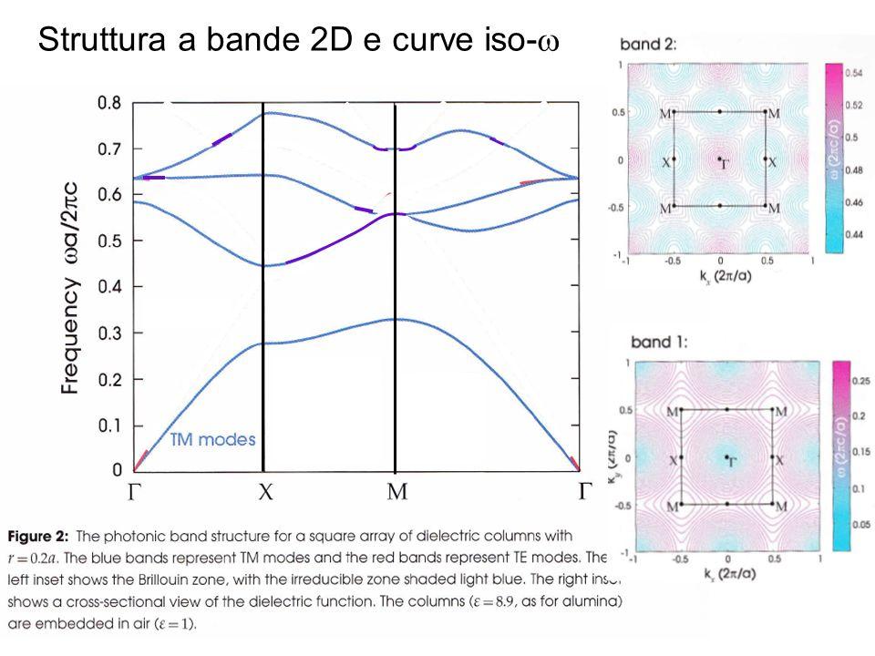 Struttura a bande 2D e curve iso-