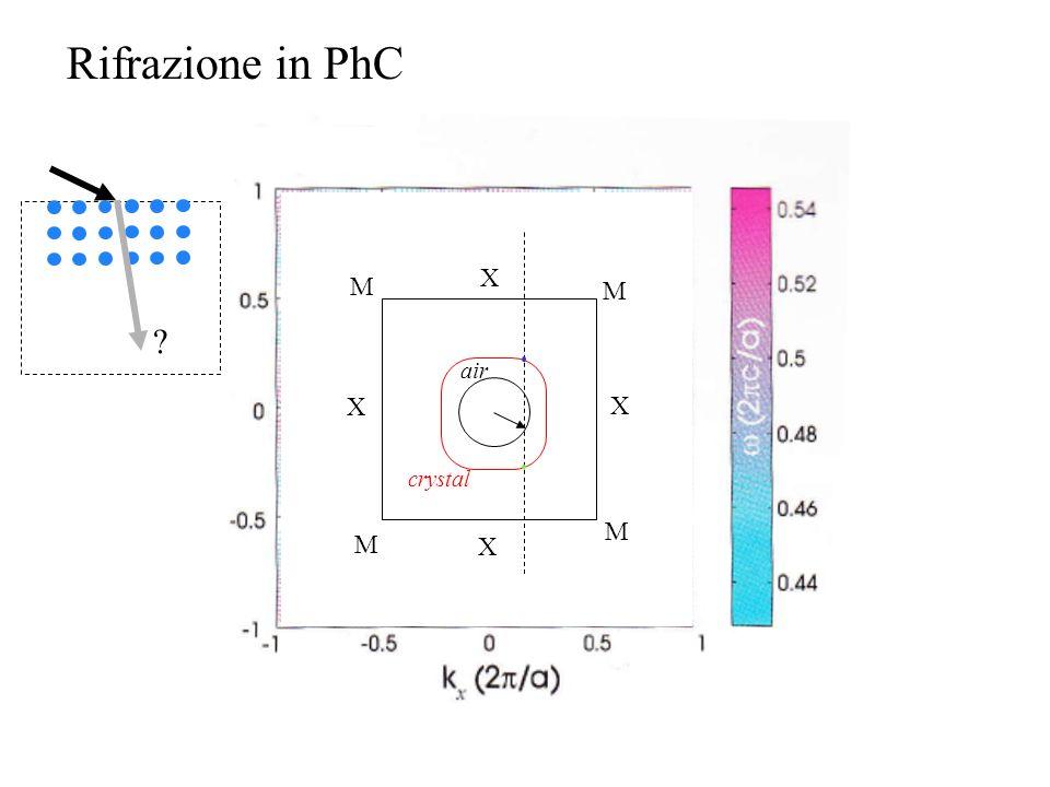 X X X X M M M M Rifrazione in PhC crystal air ?