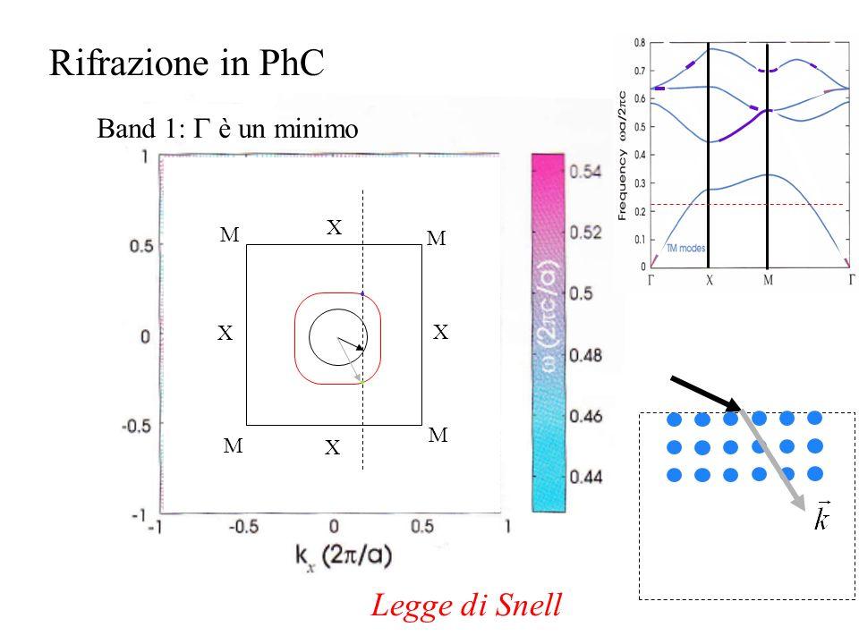 X X X X M M M M Rifrazione in PhC Band 1: è un minimo Legge di Snell