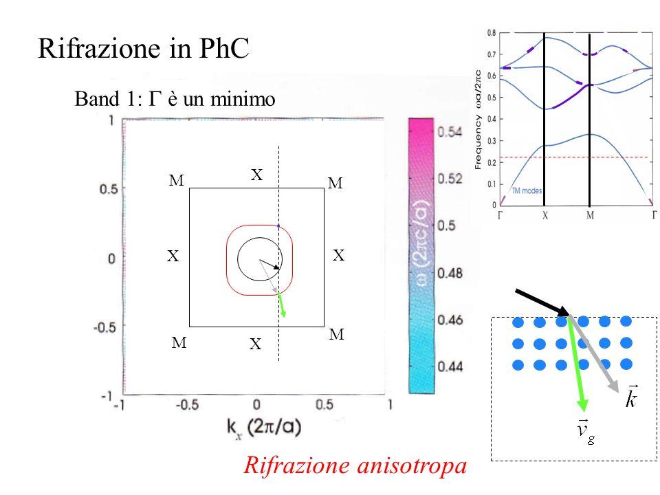 X X X X M M M M Rifrazione in PhC Band 1: è un minimo Rifrazione anisotropa
