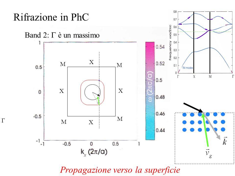 X X X X M M M M Rifrazione in PhC Band 2: è un massimo Propagazione verso la superficie