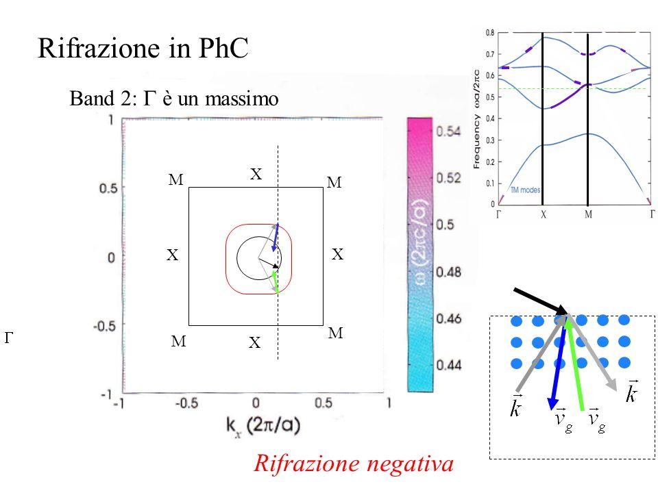 X X X X M M M M Rifrazione in PhC Band 2: è un massimo Rifrazione negativa