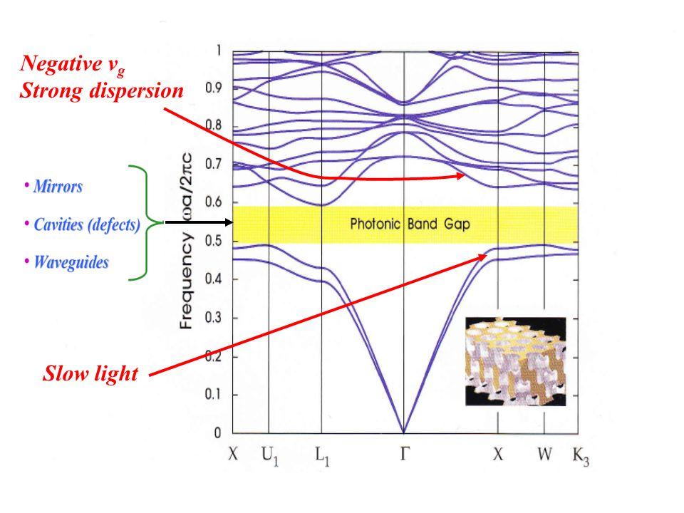 Slow light Negative v g Strong dispersion
