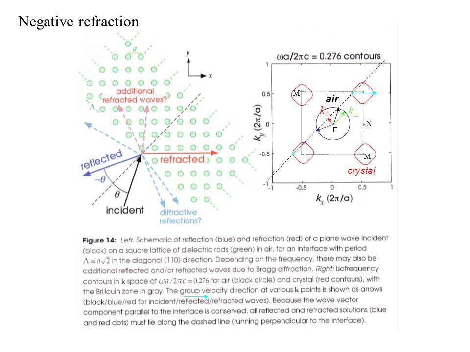 X M M air k // k crystal Negative refraction