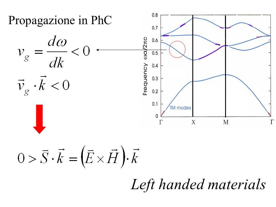 Propagazione in PhC Left handed materials