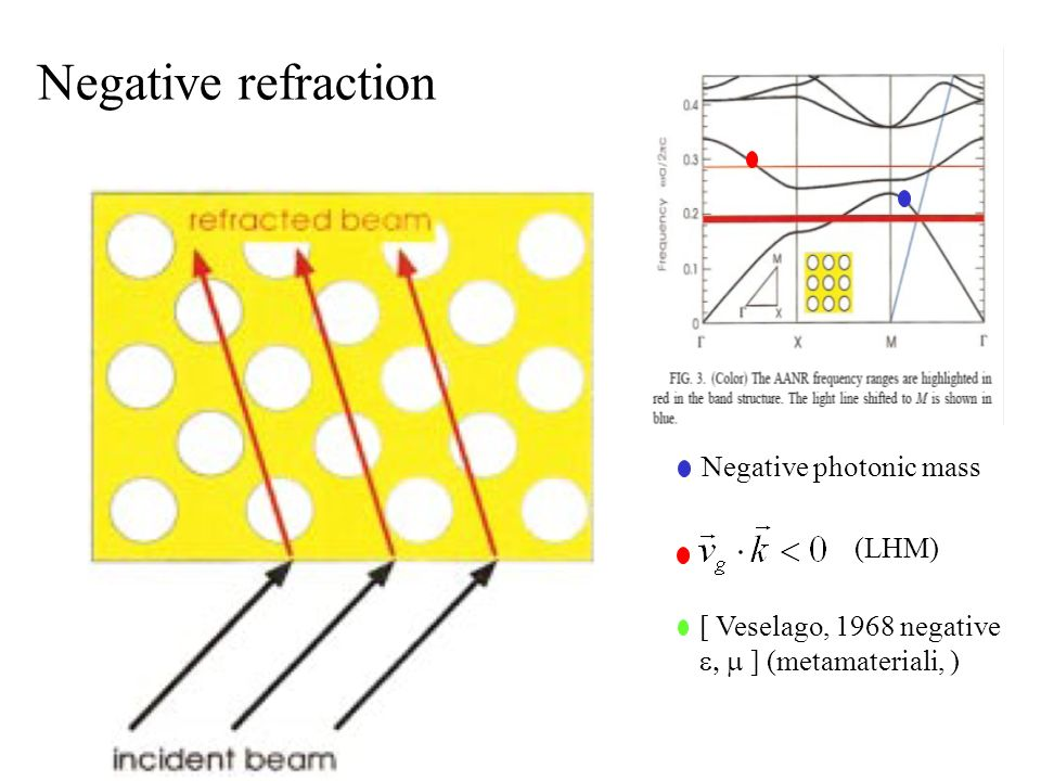 Negative refraction Negative photonic mass [ Veselago, 1968 negative ] (metamateriali, ) (LHM)
