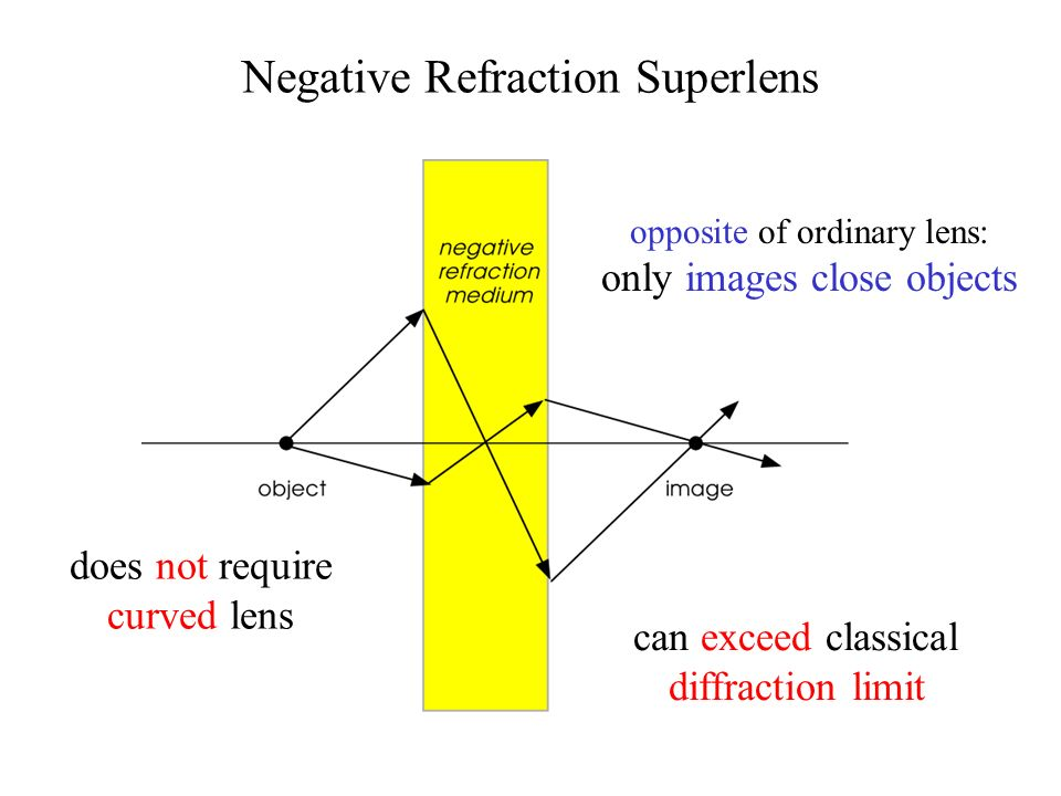 Negative Refraction Superlens opposite of ordinary lens: only images close objects does not require curved lens can exceed classical diffraction limit