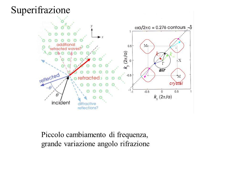 X M M air k // k crystal Piccolo cambiamento di frequenza, grande variazione angolo rifrazione Superifrazione -