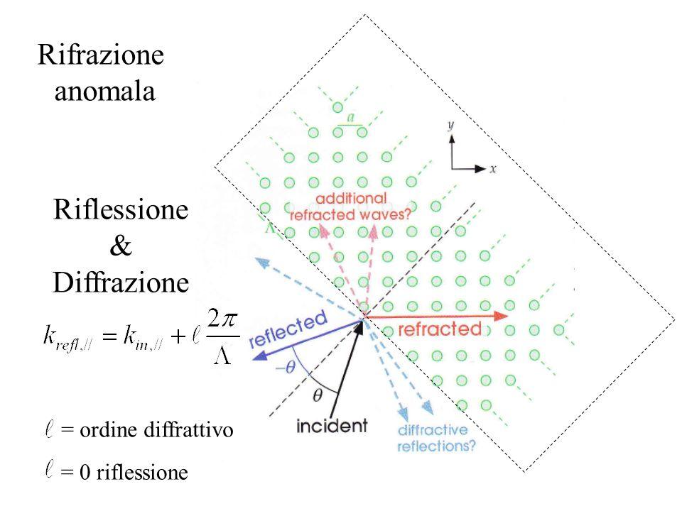 Rifrazione anomala Riflessione & Diffrazione = ordine diffrattivo = 0 riflessione