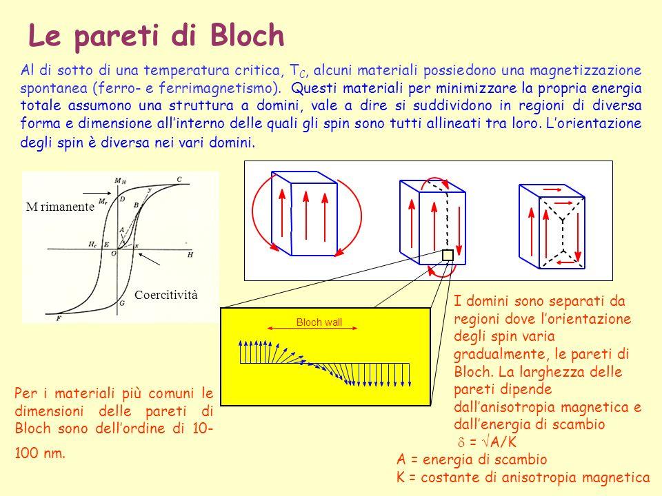 Le pareti di Bloch Al di sotto di una temperatura critica, T C, alcuni materiali possiedono una magnetizzazione spontanea (ferro- e ferrimagnetismo).