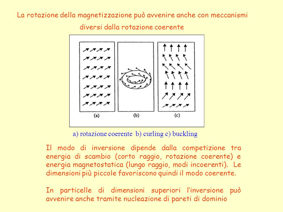 a) rotazione coerente b) curling c) buckling La rotazione della magnetizzazione può avvenire anche con meccanismi diversi dalla rotazione coerente Il