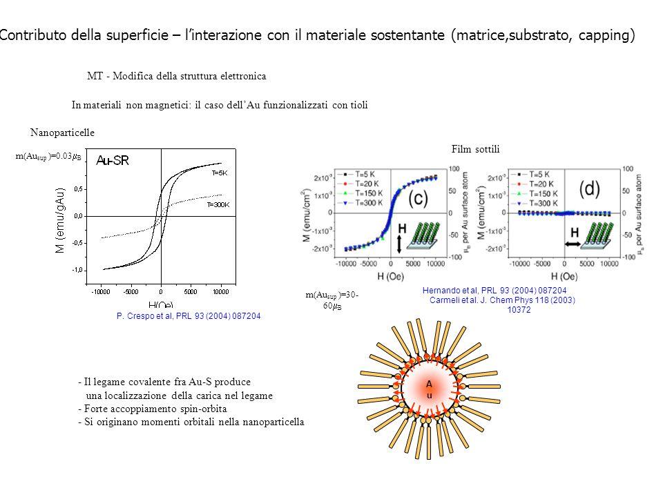 Contributo della superficie – linterazione con il materiale sostentante (matrice,substrato, capping) MT - Modifica della struttura elettronica In mate
