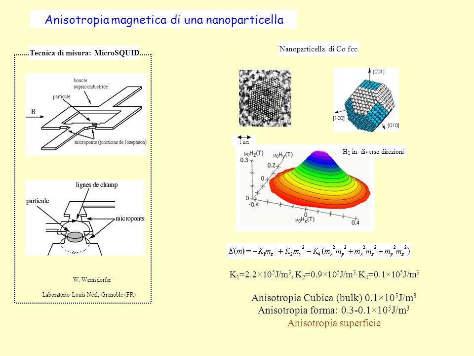 Energy barrier E=k A V k A = anisotropy constant, V = particle volume Modello di Stoner-Wolhfarth: = 100 nm E Linversione di M avviene tramite la rotazione coerente di tutti gli spin della particella.