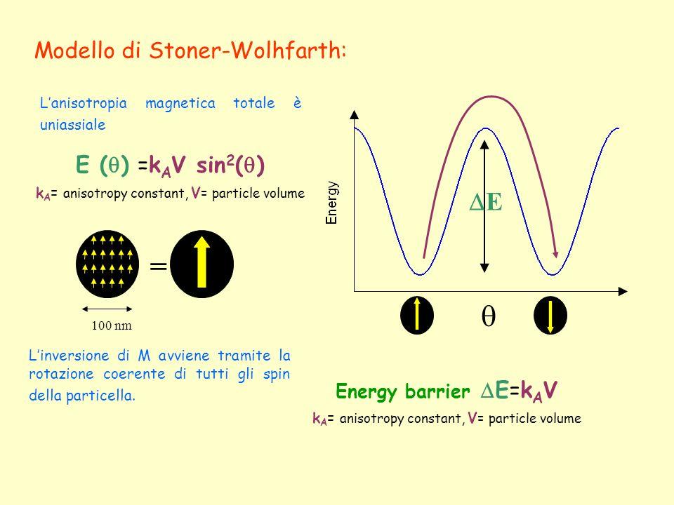 Energy barrier E=k A V k A = anisotropy constant, V = particle volume Modello di Stoner-Wolhfarth: = 100 nm E Linversione di M avviene tramite la rota