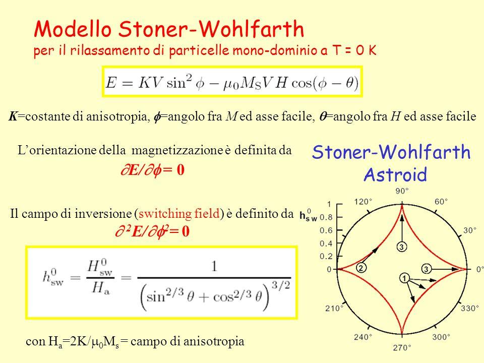 Modello Stoner-Wohlfarth per il rilassamento di particelle mono-dominio a T = 0 K K=costante di anisotropia, =angolo fra M ed asse facile, =angolo fra