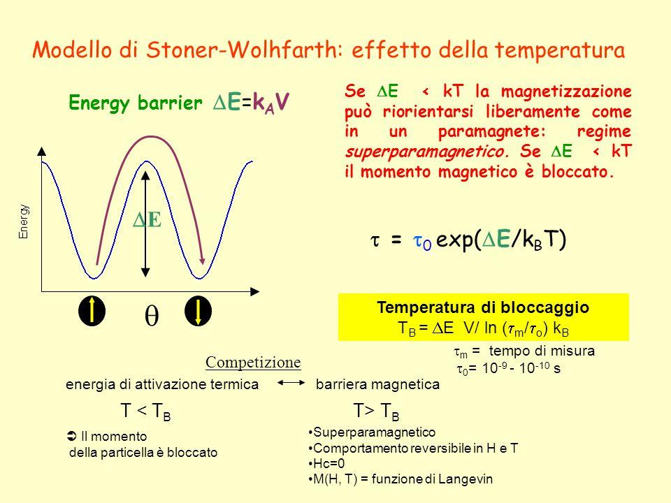 Energy barrier E=k A V Modello di Stoner-Wolhfarth: effetto della temperatura = 0 exp( E/k B T) E Se E < kT la magnetizzazione può riorientarsi libera