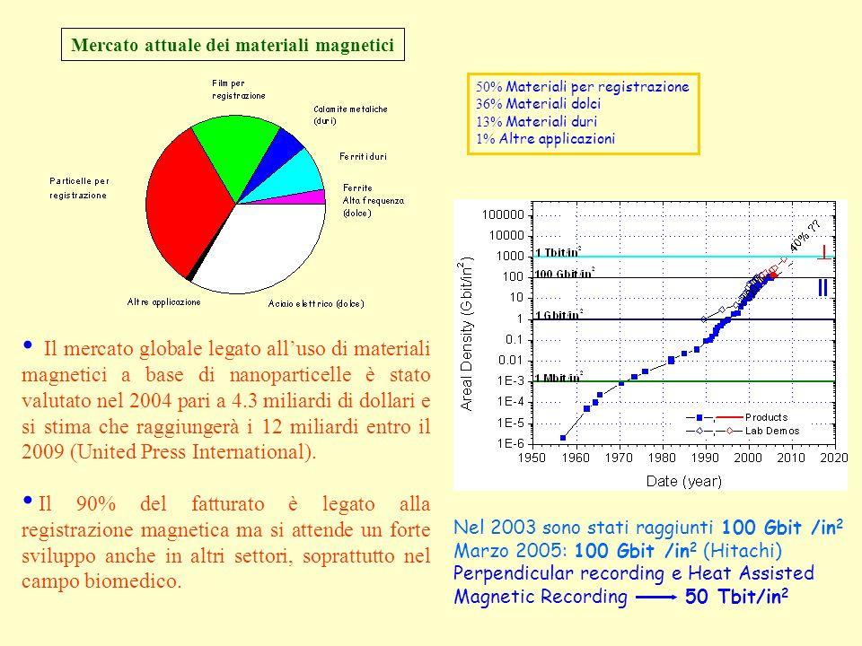 Il mercato globale legato alluso di materiali magnetici a base di nanoparticelle è stato valutato nel 2004 pari a 4.3 miliardi di dollari e si stima c