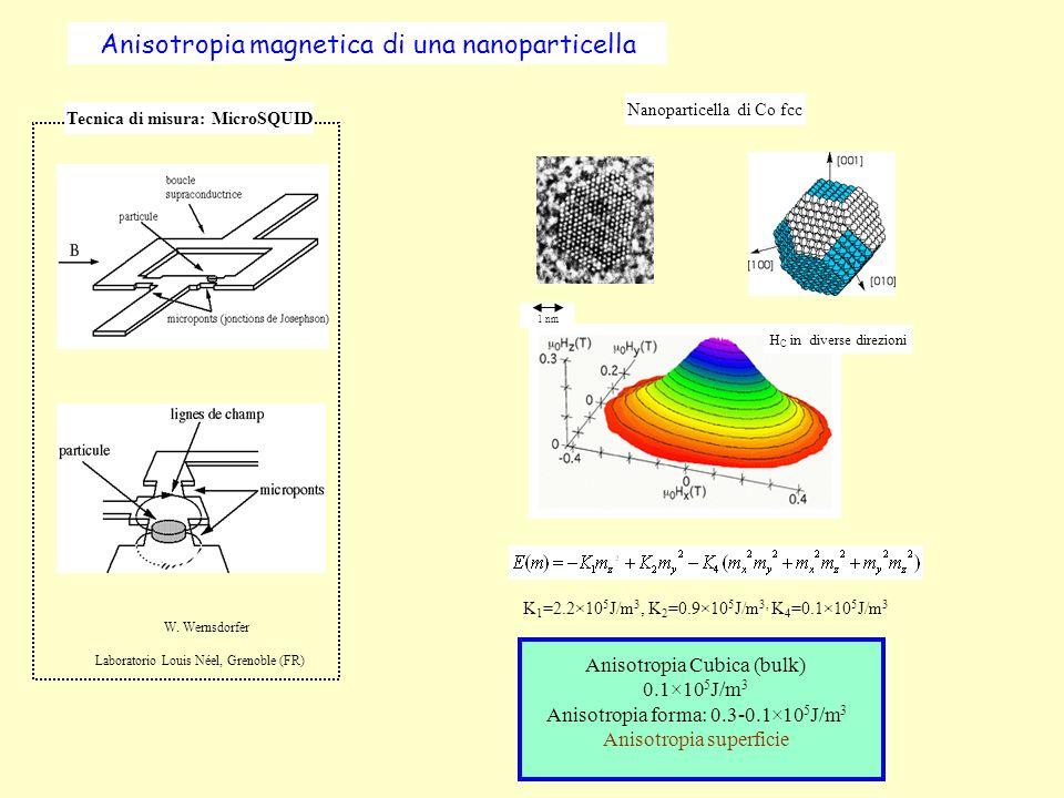 Anisotropia magnetica di una nanoparticella Tecnica di misura: MicroSQUID Laboratorio Louis Néel, Grenoble (FR) W. Wernsdorfer Nanoparticella di Co fc