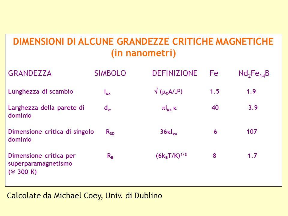 DIMENSIONI DI ALCUNE GRANDEZZE CRITICHE MAGNETICHE (in nanometri) GRANDEZZASIMBOLODEFINIZIONE FeNd 2 Fe 14 B Lunghezza di scambio I ex ( 0 A/J 2 ) 1.5