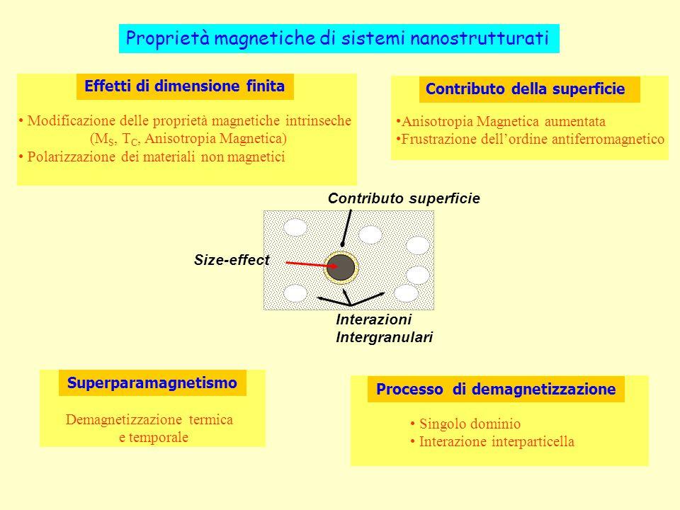 Size-effect Contributo superficie Interazioni Intergranulari Effetti di dimensione finita Modificazione delle proprietà magnetiche intrinseche (M S, T