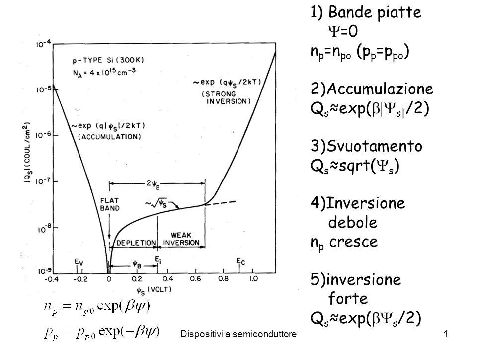 Dispositivi a semiconduttore1 1)Bande piatte =0 n p =n po (p p =p po ) 2)Accumulazione Q s exp( s| /2) 3)Svuotamento Q s sqrt( s ) 4)Inversione debole
