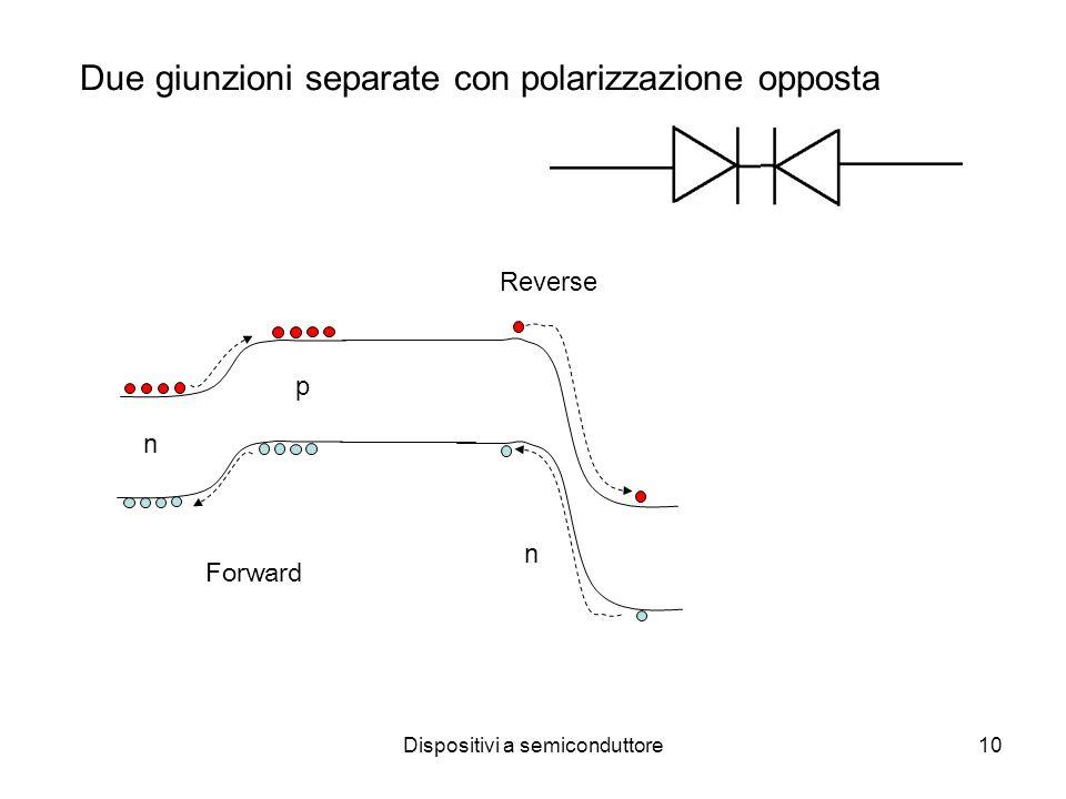 Dispositivi a semiconduttore10 n p n Due giunzioni separate con polarizzazione opposta Forward Reverse