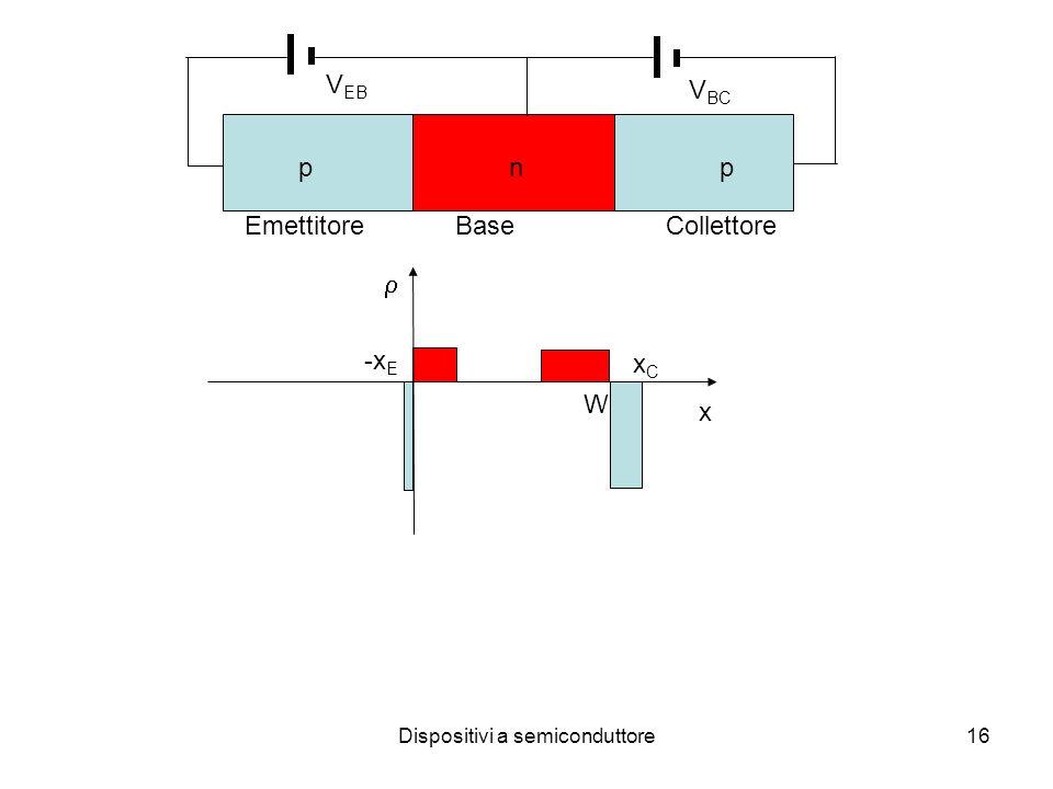 Dispositivi a semiconduttore16 x -x E W xCxC pnppnp V EB V BC EmettitoreBaseCollettore