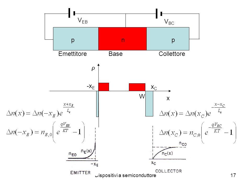 Dispositivi a semiconduttore17 x -x E W xCxC pnppnp V EB V BC EmettitoreBaseCollettore