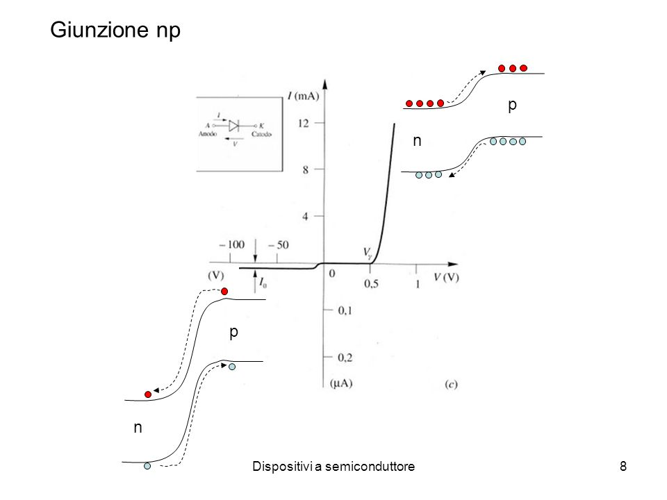 Dispositivi a semiconduttore8 n p n p Giunzione np