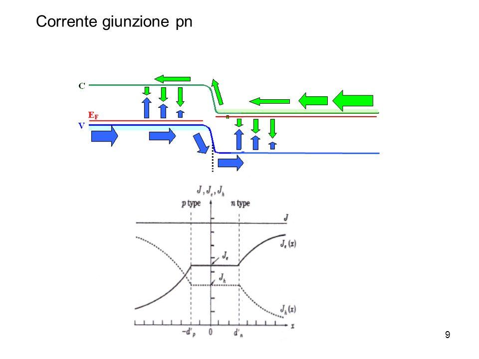 Dispositivi a semiconduttore9 Corrente giunzione pn