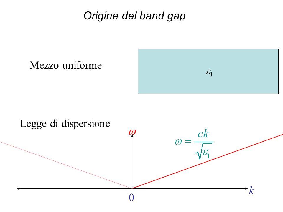 Origine del band gap 1 k 0 Mezzo uniforme Legge di dispersione