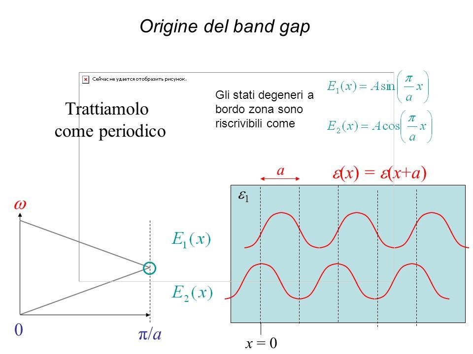 (x) = (x+a) a 1 0 π/a x = 0 Trattiamolo come periodico Origine del band gap Gli stati degeneri a bordo zona sono riscrivibili come