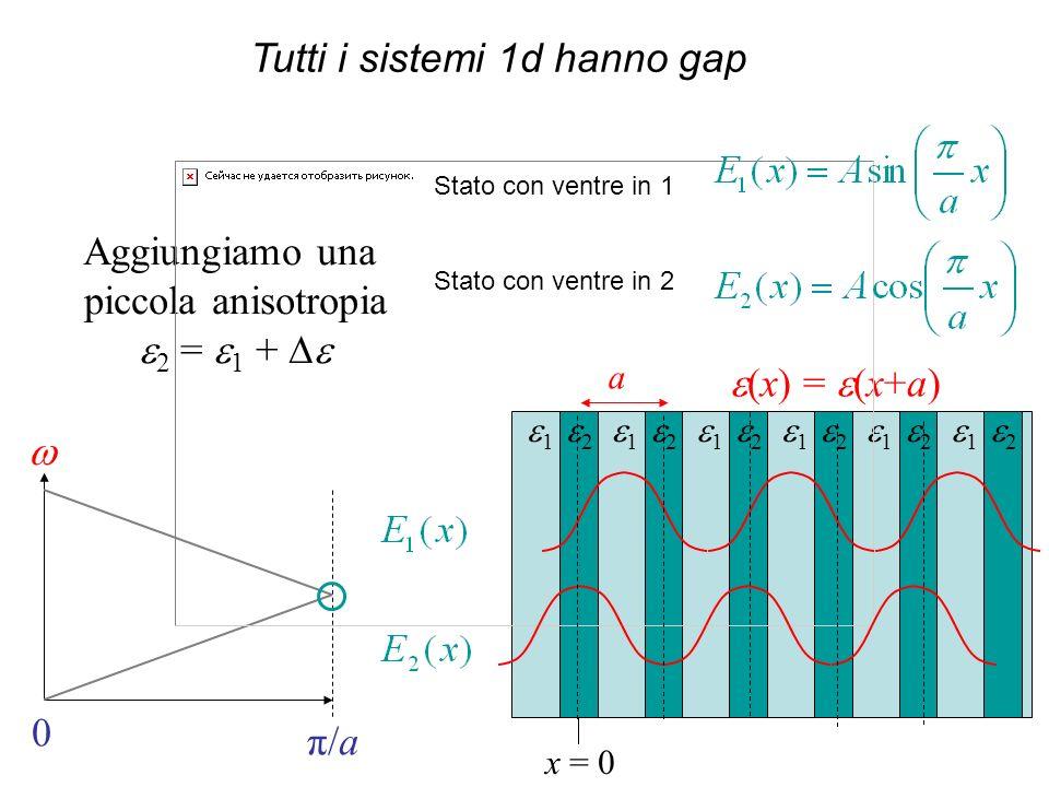 (x) = (x+a) a 1 2 1 2 1 2 1 2 1 2 1 2 0 π/a Aggiungiamo una piccola anisotropia 2 = 1 + x = 0 Tutti i sistemi 1d hanno gap Stato con ventre in 1 Stato